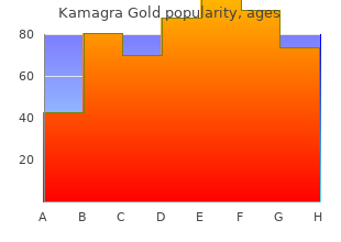 purchase cheapest kamagra gold