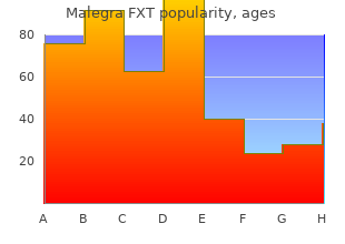 purchase malegra fxt online from canada